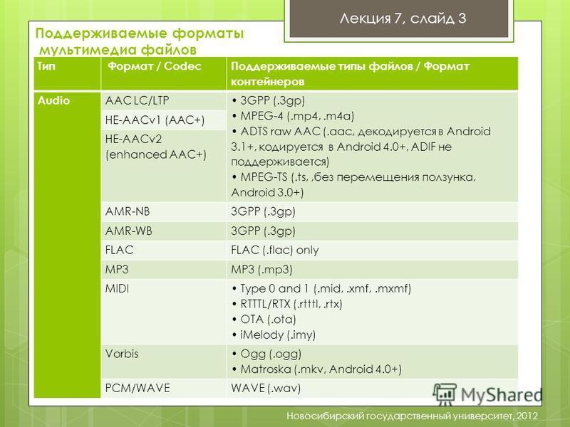 Лекция 7, слайд 3 Новосибирский государственный университет, 2012 Поддерживаемые форматы мультимедиа файлов Тип Формат / Codec Поддерживаемые типы файлов / Формат контейнеров Audio AAC LC/LTP 3GPP (.3gp) MPEG-4 (.mp4,.m4a) ADTS raw AAC (.aac, декодир