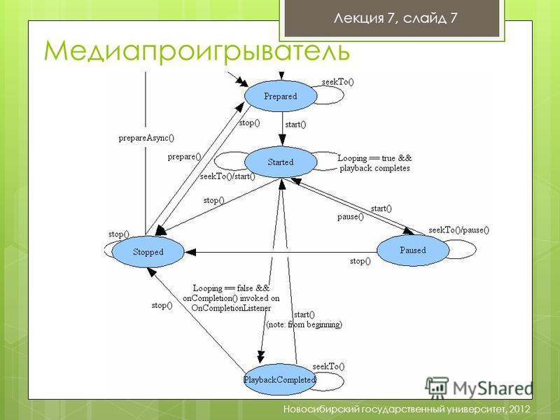 Лекция 7, слайд 7 Новосибирский государственный университет, 2012 Медиапроигрыватель