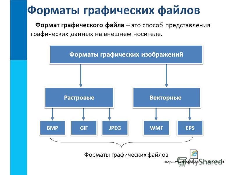 Форматы графических файлов Формат графического файла – это способ представления графических данных на внешнем носителе. BMP GIF JPEG WMF EPS Форматы графических изображений Векторные Растровые Форматы графических файлов