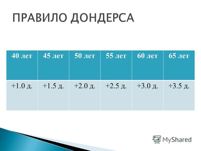 40 лет 45 лет 50 лет 55 лет 60 лет 65 лет +1.0 д.+1.5 д.+2.0 д.+2.5 д.+3.0 д.+3.5 д.