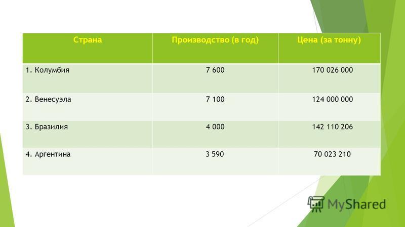 Страна Производство (в год)Цена (за тонну) 1. Колумбия 7 600 170 026 000 2. Венесуэла 7 100 124 000 000 3. Бразилия 4 000 142 110 206 4. Аргентина 3 590 70 023 210