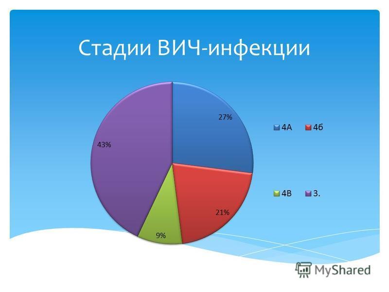 Стадии ВИЧ-инфекции