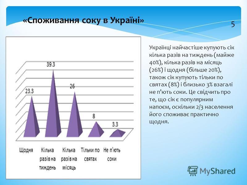 Українці найчастіше купують сік кілька разів на тиждень (майже 40%), кілька разів на місяць (26%) і щодня (більше 20%), також сік купують тільки по святах (8%) і близько 3% взагалі не п'ють соки. Це свідчить про те, що сік є популярним напоєм, оскіль