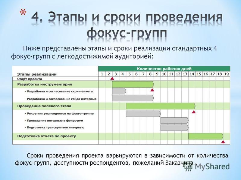 Ниже представлены этапы и сроки реализации стандартных 4 фокус-групп с легкодостижимой аудиторией: Сроки проведения проекта варьируются в зависимости от количества фокус-групп, доступности респондентов, пожеланий Заказчика.