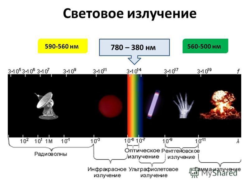 Световое излучение 780 – 380 нм 560-500 нм 590-560 нм
