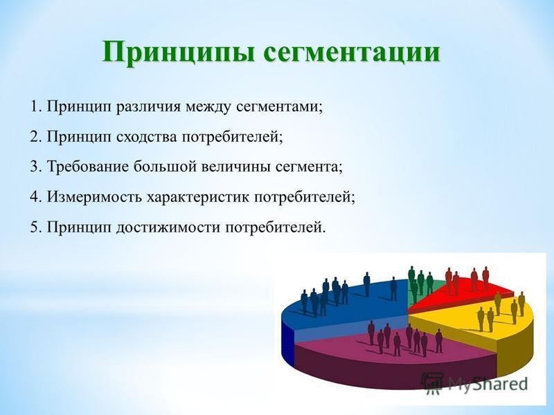 Принципы сегментации 1. Принцип различия между сегментами; 2. Принцип сходства потребителей; 3. Требование большой величины сегмента; 4. Измеримость характеристик потребителей; 5. Принцип достижимости потребителей.