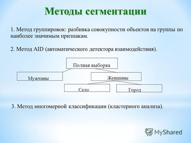 Методы сегментации 1. Метод группировок: разбивка совокупности объектов на группы по наиболее значимым признакам. 2. Метод AID (автоматического детектора взаимодействия). Полная выборка Мужчины Женщины Село Город 3. Метод многомерной классификации (к