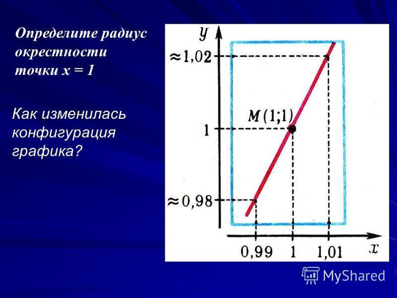 Определите радиус окрестности точки х = 1 Как изменилась конфигурация графика?