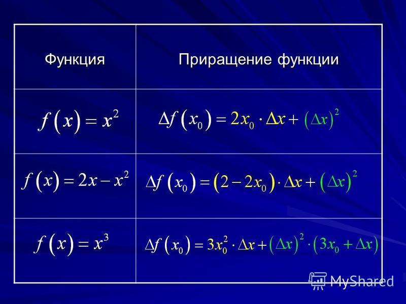Функция Приращение функции