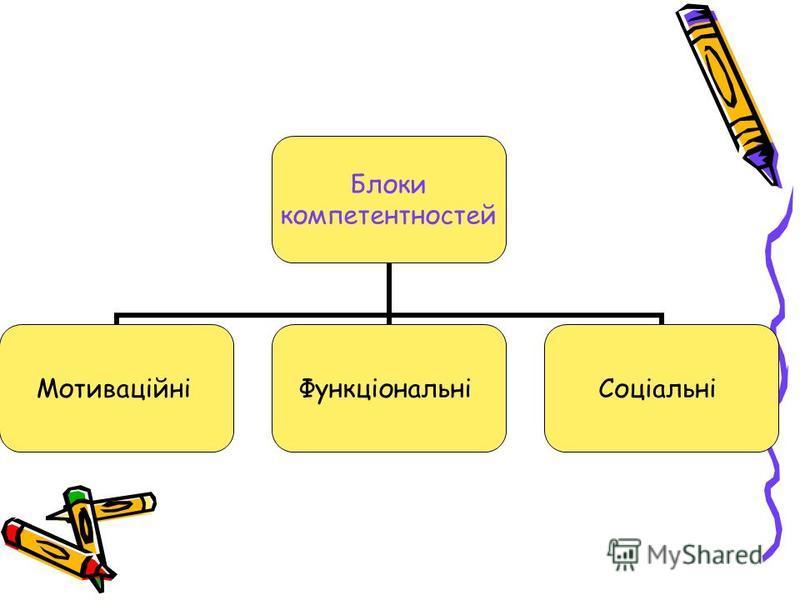Блоки компетентностей МотиваційніФункціональніСоціальні