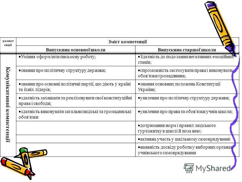 компет енції Зміст компетенції Випускник основної школиВипускник старшої школи Комунікативні компетенції Уміння оформляти письмову роботу; Здатність до подолання негативних емоційних станів; знання про політичну структуру держави; спроможність застос