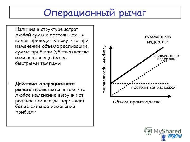 Операционный рычаг Наличие в структуре затрат любой суммы постоянных их видов приводит к тому, что при изменении объема реализации, сумма прибыли (убытка) всегда изменяется еще более быстрыми темпами Действие операционного рычага проявляется в том, ч
