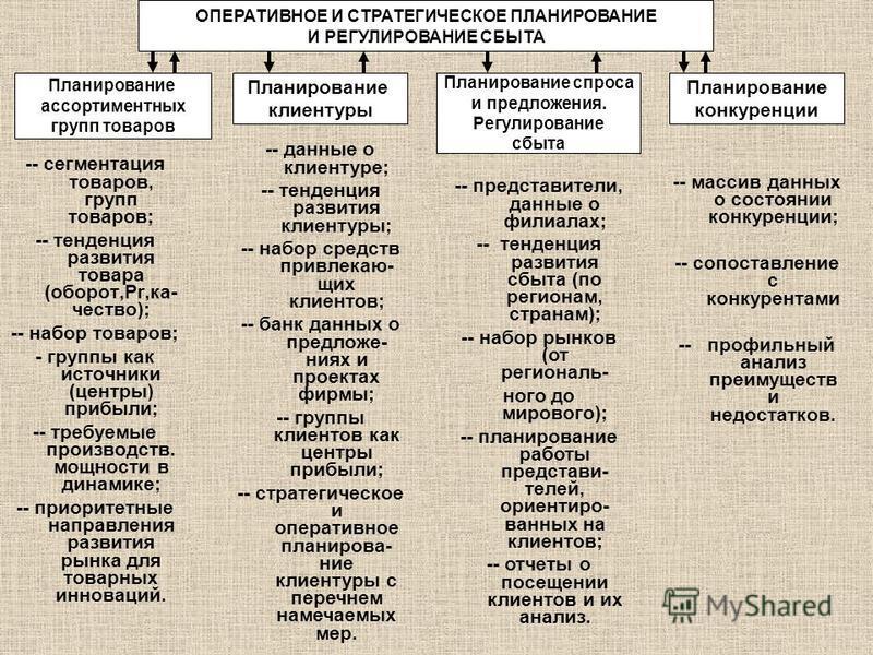 ОПЕРАТИВНОЕ И СТРАТЕГИЧЕСКОЕ ПЛАНИРОВАНИЕ И РЕГУЛИРОВАНИЕ СБЫТА Планирование ассортиментных групп товаров Планирование клиентуры Планирование спроса и предложения. Регулирование сбыта Планирование конкуренции -- сегментация товаров, групп товаров; --