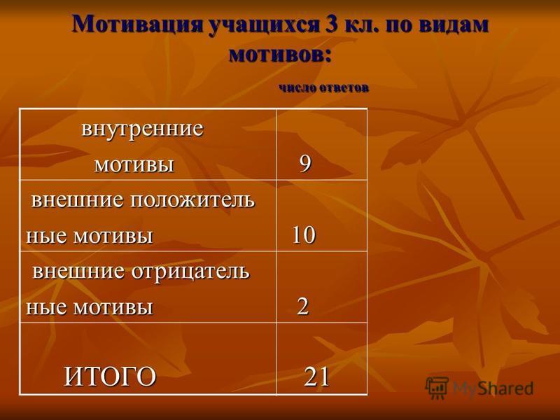Мотивация учащихся 3 кл. по видам мотивов: число ответов внутренние внутренние мотивы 9 мотивы 9 внешние положительныеные внешние положительныеные ные мотивы 10 внешние отрицатель внешние отрицательные мотивы 2 ИТОГО 21 ИТОГО 21