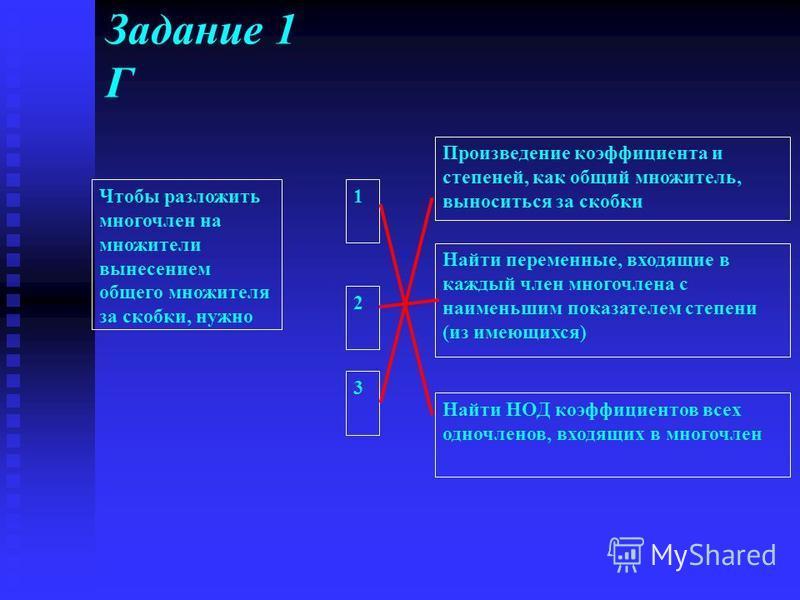 Задание 1 Г Чтобы разложить многочлен на множители вынесением общего множителя за скобки, нужно Произведение коэффициента и степеней, как общий множитель, выноситься за скобки Найти переменные, входящие в каждый член многочлена с наименьшим показател