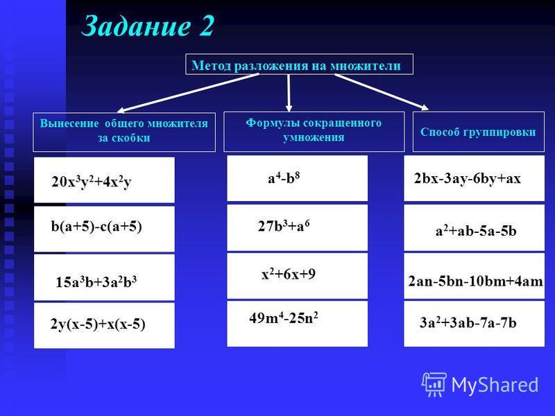 Задание 2 Метод разложения на множители Вынесение общего множителя за скобки Формулы сокращенного умножения Способ группировки 20x 3 y 2 +4x 2 y b(a+5)-c(a+5) 15a 3 b+3a 2 b 3 2y(x-5)+x(x-5) a 4 -b 8 27b 3 +a 6 x 2 +6x+9 49m 4 -25n 2 2bx-3ay-6by+ax a