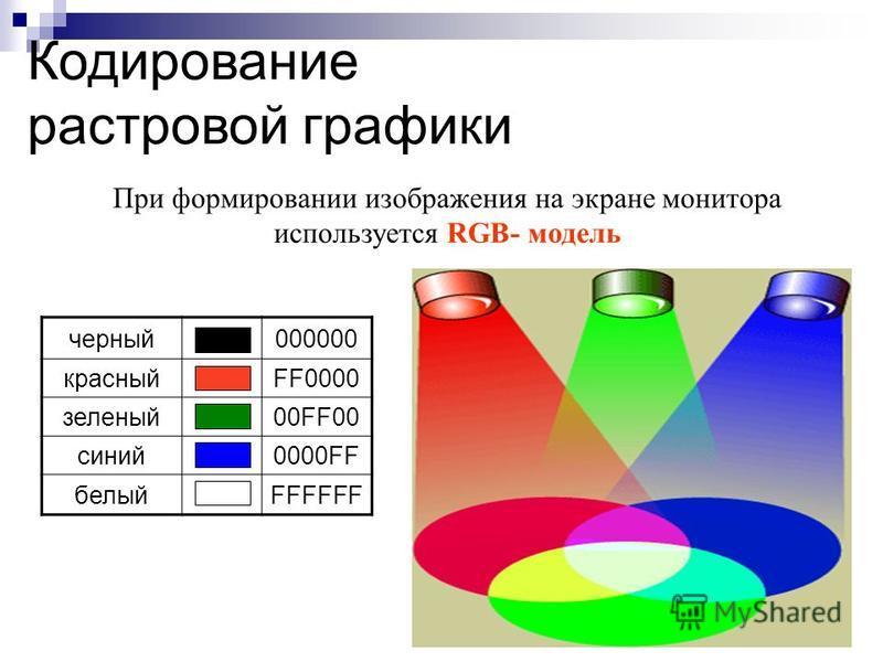 При формировании изображения на экране монитора используется RGB- модель Кодирование растровой графики черный 000000 красныйFF0000 зеленый 00FF00 синий 0000FF белыйFFFFFF
