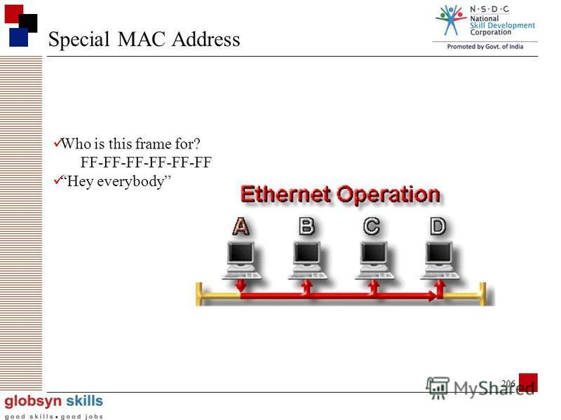 205 MAC Address How will all other NICs handle the frame? Drop it (in the bit bucket)