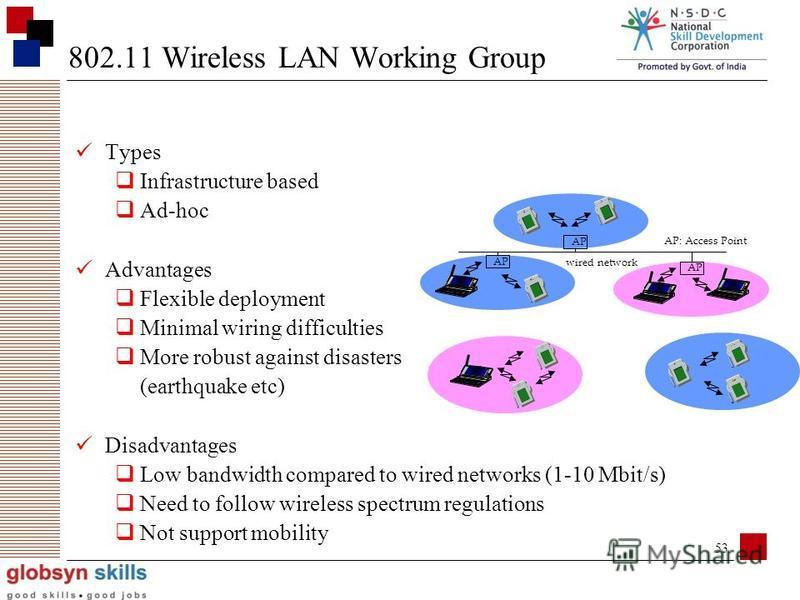 52 Active working groupsInactive or disbanded working groups 802.1 Higher Layer LAN Protocols Working Group 802.3 Ethernet Working Group 802.11 Wireless LAN Working Group 802.15 Wireless Personal Area Network (WPAN) Working Group 802.16 Broadband Wir