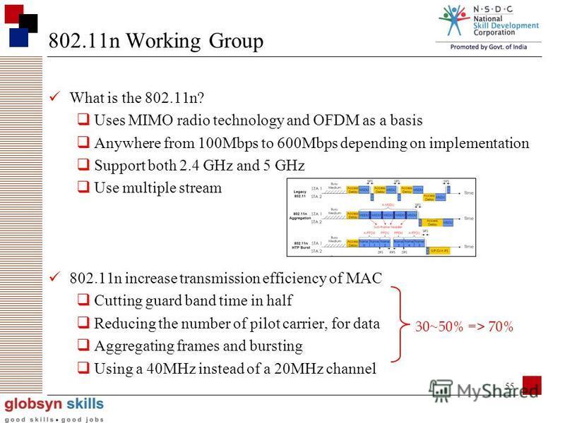 54 Protocol Release date Op. Frequency Data rate (Max) Range (indoor) Range (outdoor) Legacy19972.5~2.5 GHz2 Mbit/s 802.11a1999 5.15~5.35/5.47~5.72 5/5.725~5.875 GHz 54 Mbit/s~25 m~75 m 802.11b19992.4~2.5GHz11 Mbit/s~35 m~100 m 802.11g20032.4~2.5GHz5