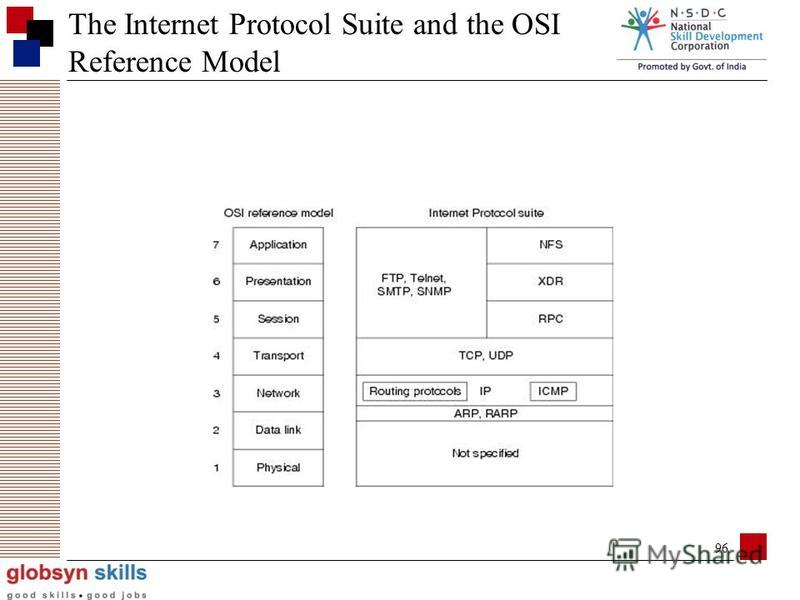 95 Protocol are used for communication between computers in different computer networks. Protocol achieves: What is communicated between computers? How it is communicated? When it is communicated? What conformance (bit sequence) between computers? Ke