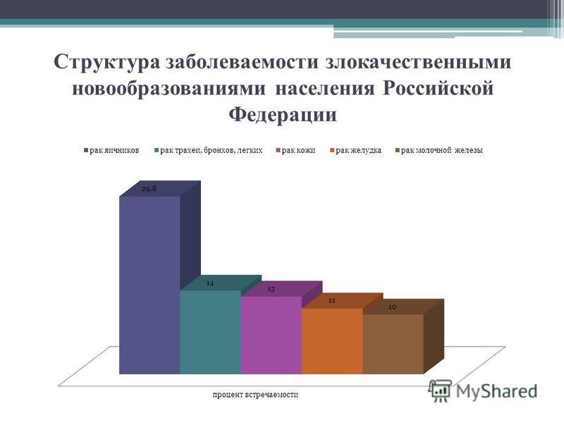 Структура заболеваемости злокачественными новообразованиями населения Российской Федерации