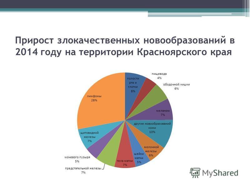 Прирост злокачественных новообразований в 2014 году на территории Красноярского края