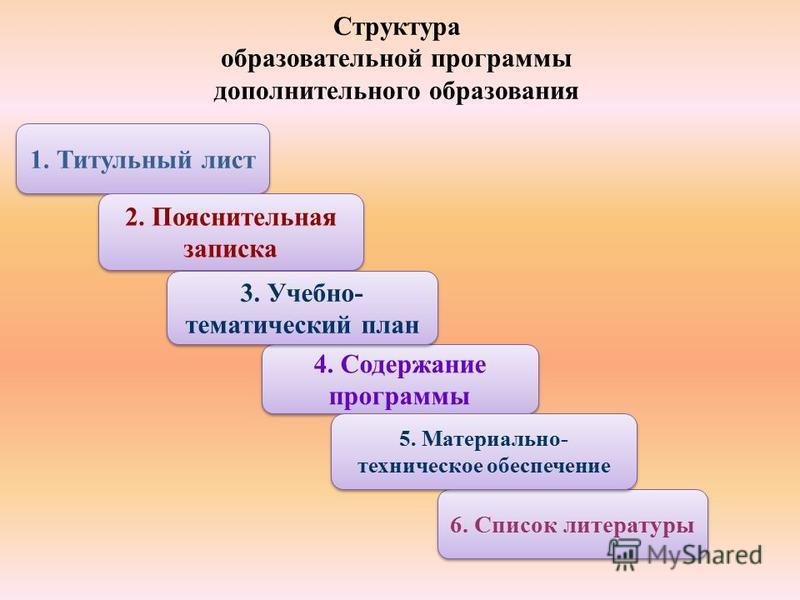 Структура образовательной программы дополнительного образования 1. Титульный лист 4. Содержание программы 6. Список литературы 2. Пояснительная записка 3. Учебно- тематический план 5. Материально- техническое обеспечение