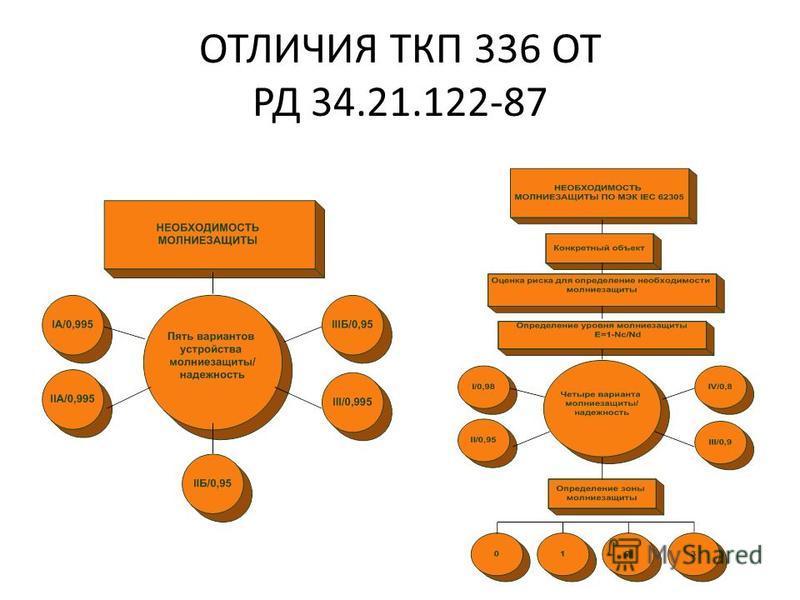 ТКП 336-2011 Утвержден постановлением Министерства энергетики Республики Беларусь от 12.08.2011 184. Введен впервые (с отменой РД 34.21.122-87 Инструкция по устройству молниезащиты в здании и сооружении). Настоящий технический кодекс установившейся п