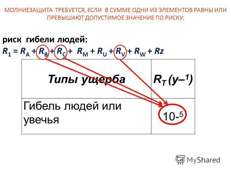риск гибели людей: R 1 = R A + R B + R C + R M + R U + R V + R W + Rz Типы ущербаR T (y– 1 ) Гибель людей или увечья 10- 5 МОЛНИЕЗАЩИТА ТРЕБУЕТСЯ, ЕСЛИ ЛЮБОЙ ИЗ ЭЛЕМЕНТОВ РИСКОВ РАВЕН ИЛИ ПРЕВЫШАЕТ ДОПУСТИМОЕ ЗНАЧЕНИЕ ПО РИСКУ: