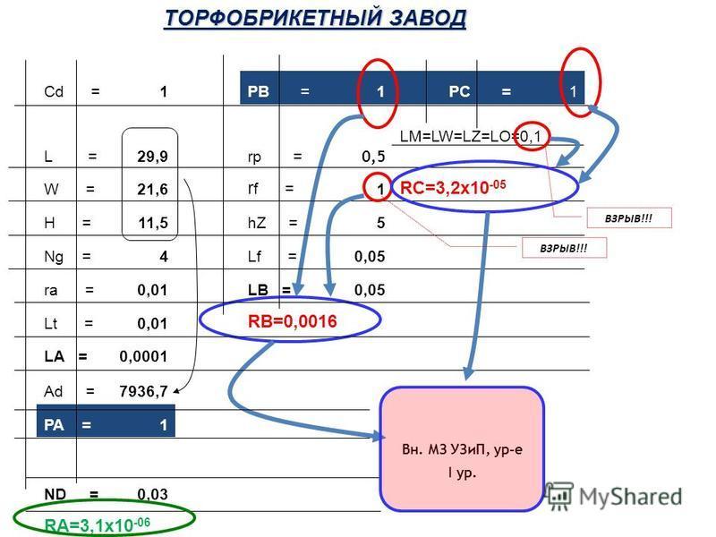 Сd =0,25PВ =1 PС =1 L =10rp = 0,5 LM=LW=LZ=LO=0,001 W =7 r f = 0,1 RС=9,3 х 10 -07 H =4hZ =2 Ng =4Lf =0,05 rа =0,01LB =0,0025 Lt =0,01 RВ=2,3 х 10-6 LА =0,0001 Аd =930,1 PA =1 Средств не треб. ND =0,0009 RA=9,3 х 10-08 ЗДАНИЕ УЧАСТКА ПРАВКИ БРЕВЕН