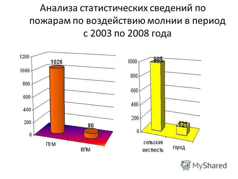 Анализа статистических сведений по пожарам от грозовых проявлений по месяцам с 2003 по 2008 года