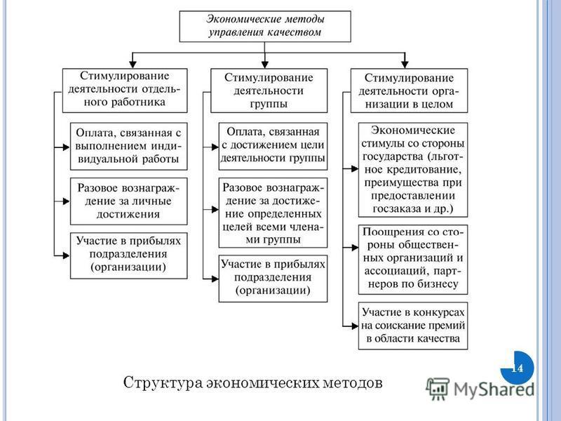 14 Структура экономических методов