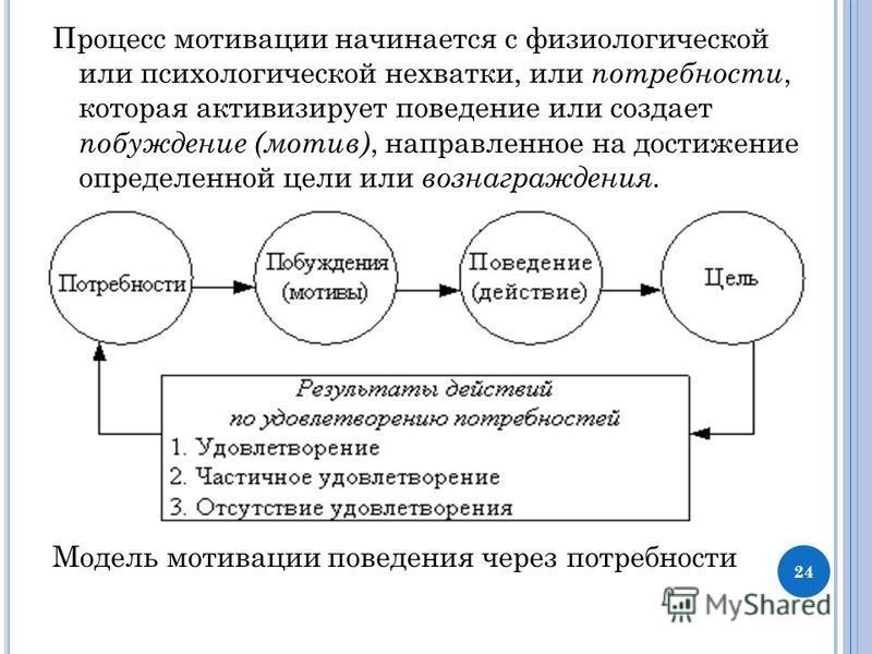 Процесс мотивации начинается с физиологической или психологической нехватки, или потребности, которая активизирует поведение или создает побуждение (мотив), направленное на достижение определенной цели или вознаграждения. Модель мотивации поведения ч