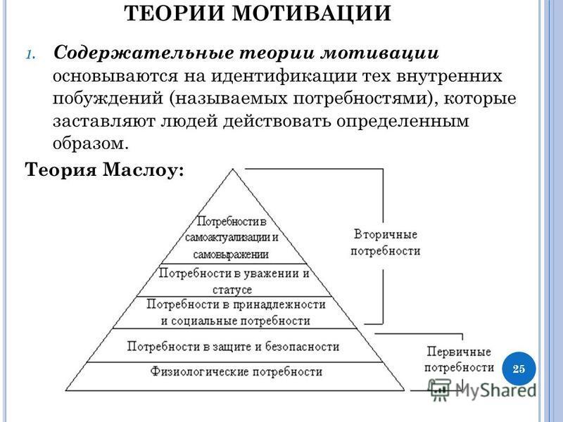 ТЕОРИИ МОТИВАЦИИ 1. Содержательные теории мотивации основываются на идентификации тех внутренних побуждений (называемых потребностями), которые заставляют людей действовать определенным образом. Теория Маслоу: 25