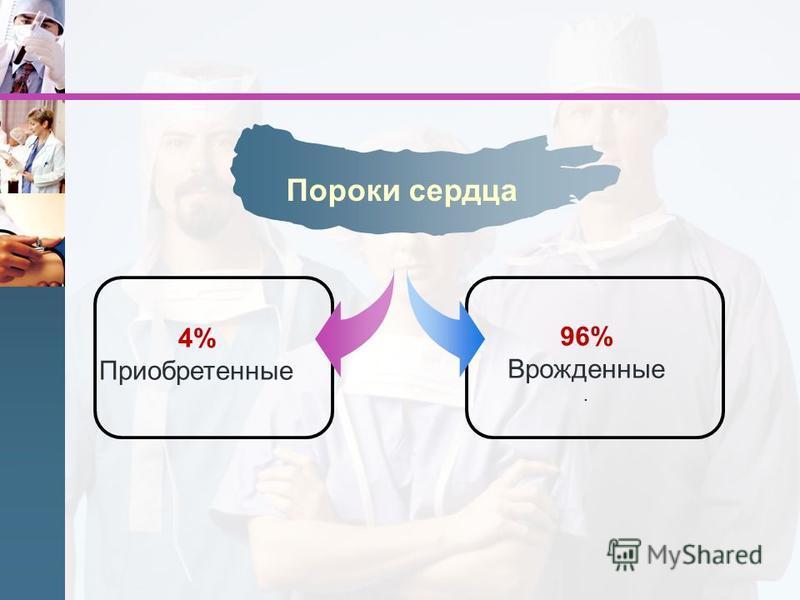 4% Приобретенные Пороки сердца 96% Врожденные.