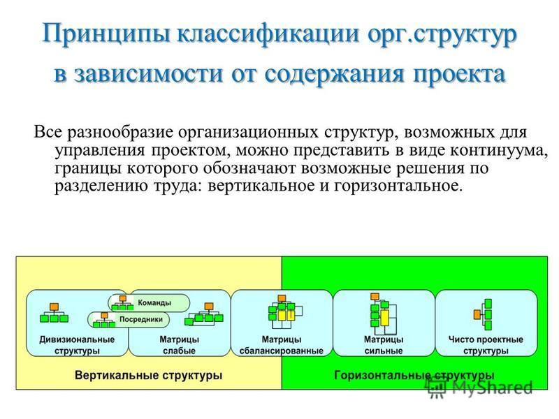 Принципы классификации орг.структур в зависимости от содержания проекта Все разнообразие организационных структур, возможных для управления проектом, можно представить в виде континуума, границы которого обозначают возможные решения по разделению тру