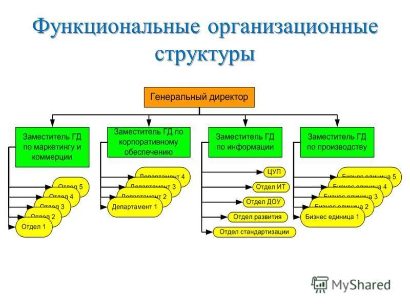 Функциональные организационные структуры
