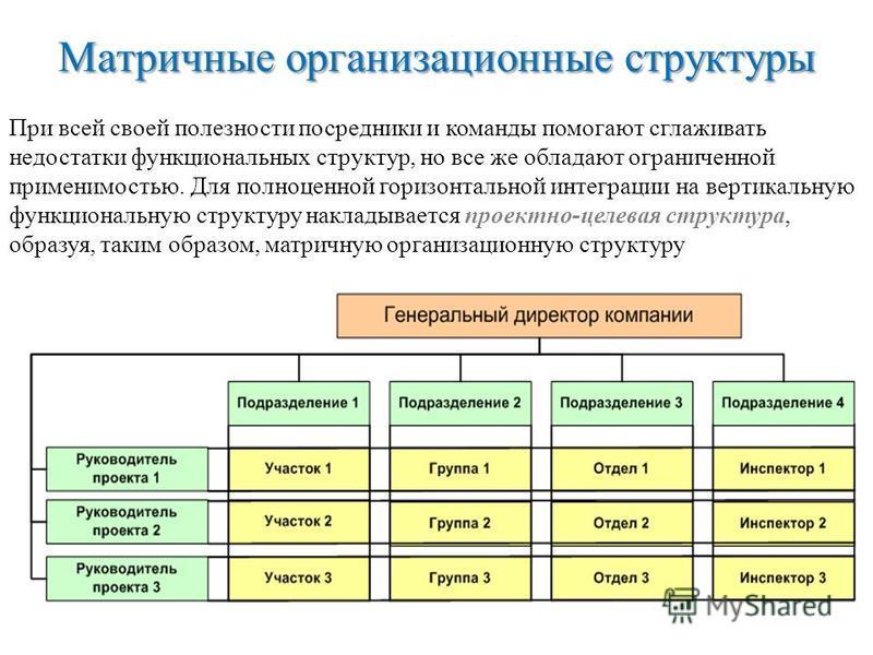 Матричные организационные структуры При всей своей полезности посредники и команды помогают сглаживать недостатки функциональных структур, но все же обладают ограниченной применимостью. Для полноценной горизонтальной интеграции на вертикальную функци