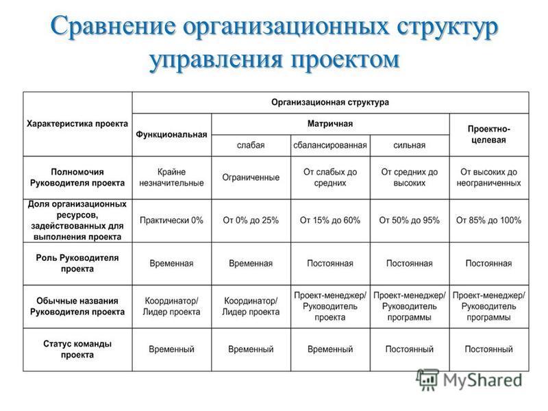 Сравнение организационных структур управления проектом