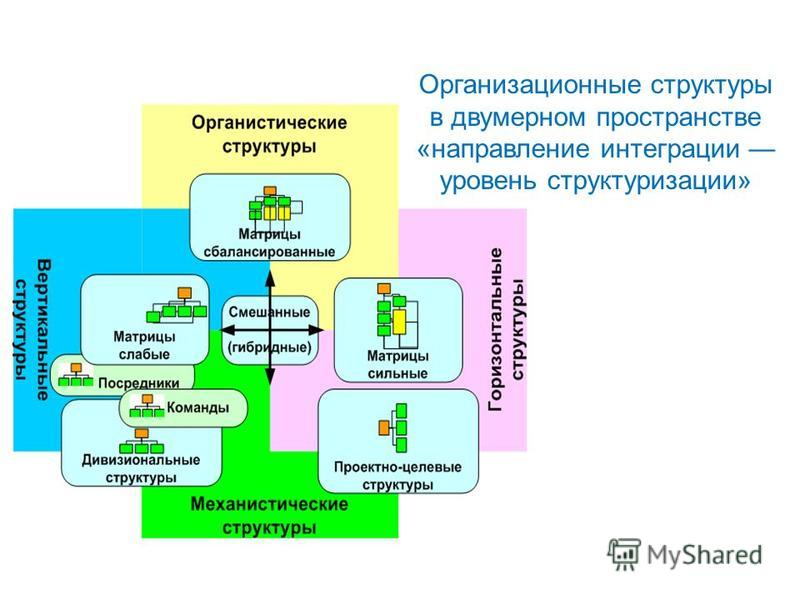 Организационные структуры в двумерном пространстве «направление интеграции уровень структуризации»
