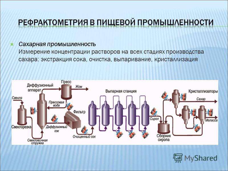 Сахарная промышленность Измерение концентрации растворов на всех стадиях производства сахара: экстракция сока, очистка, выпаривание, кристаллизация