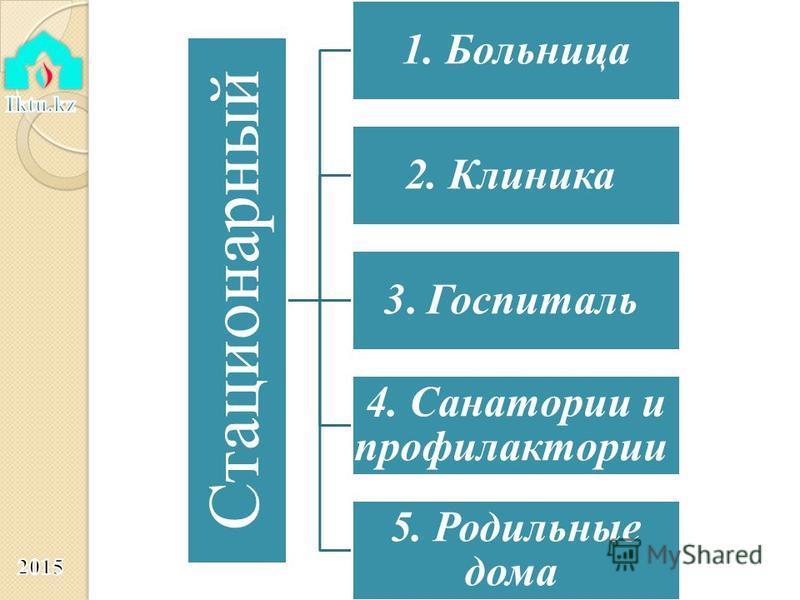 Стационарный 1. Больница 2. Клиника 3. Госпиталь 4. Санатории и профилактории 5. Родильные дома