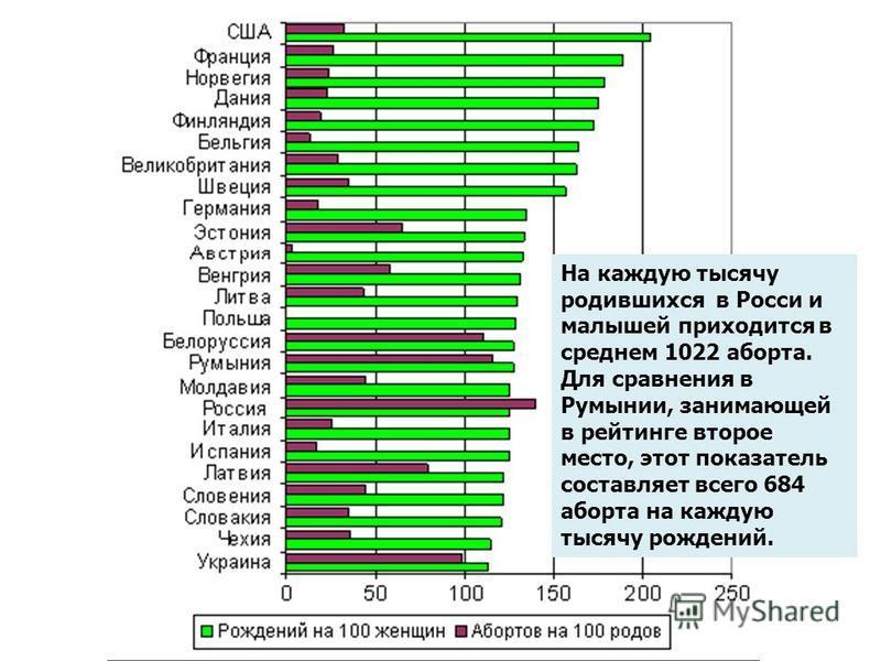 На каждую тысячу родившихся в Росси и малышей приходится в среднем 1022 аборта. Для сравнения в Румынии, занимающей в рейтинге второе место, этот показатель составляет всего 684 аборта на каждую тысячу рождений.