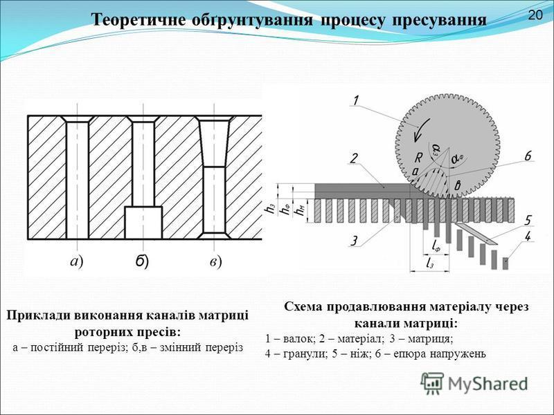 Приклади виконання каналів матриці роторних пресів: а – постійний переріз; б,в – змінний переріз Схема продавлювання матеріалу через канали матриці: 1 – валок; 2 – матеріал; 3 – матриця; 4 – гранули; 5 – ніж; 6 – епюра напружень Теоретичне обґрунтува