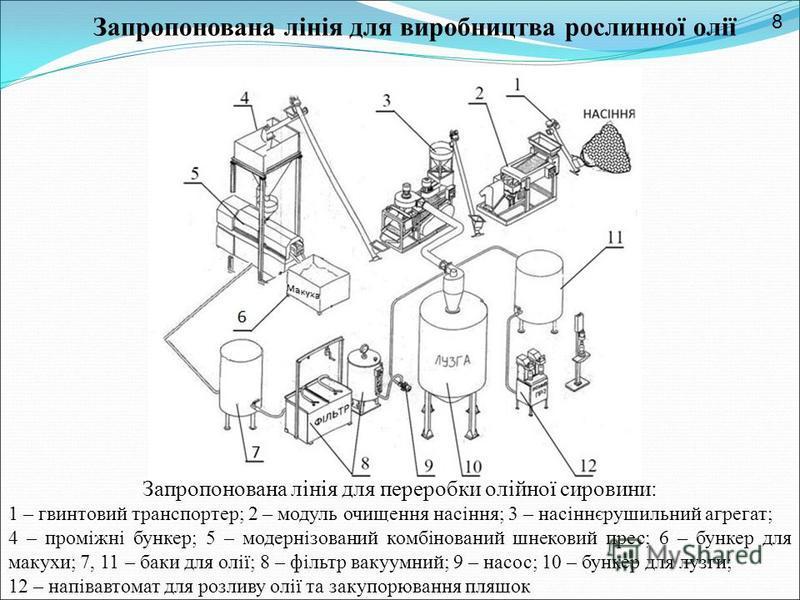 Запропонована лінія для переробки олійної сировини: 1 – гвинтовий транспортер; 2 – модуль очищення насіння; 3 – насіннєрушильний агрегат; 4 – проміжні бункер; 5 – модернізований комбінований шнековий прес; 6 – бункер для макухи; 7, 11 – баки для олії