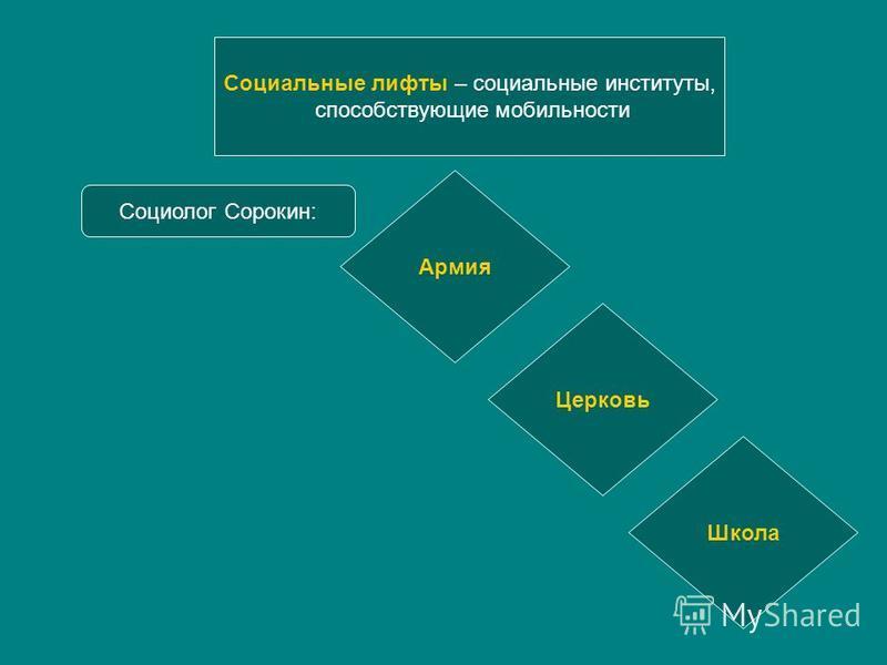 Социальные лифты – социальные институты, способствующие мобильности Социолог Сорокин: Армия Церковь Школа