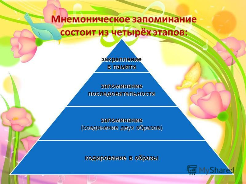 Мнемоническое запоминание состоит из четырёх этапов:закрепление в памяти запоминание последовательности запоминание (соединение двух образов) кодирование в образы