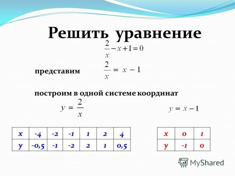 Решить уравнение представим x-4-2-2124 y-0,5-2210,5 построим в одной системе кординат x01 y0