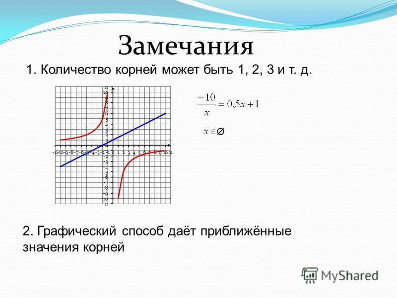 Замечания 1. Количество корней может быть 1, 2, 3 и т. д. 2. Графический способ даёт приближённые значения корней